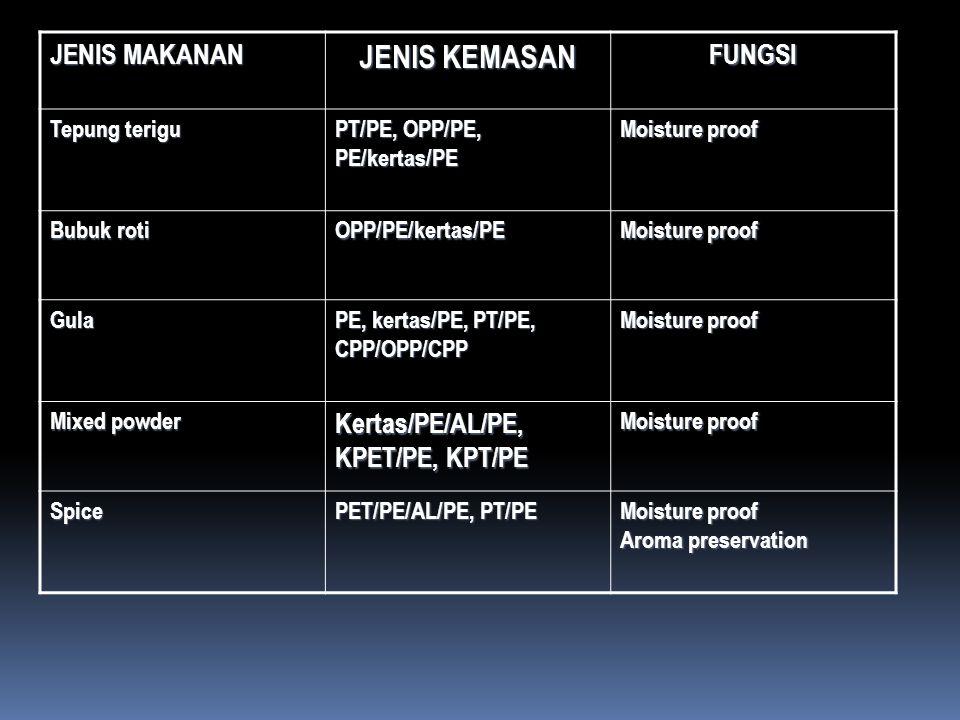 JENIS KEMASAN JENIS MAKANAN FUNGSI Kertas/PE/AL/PE, KPET/PE, KPT/PE