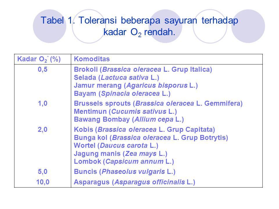 Tabel 1. Toleransi beberapa sayuran terhadap kadar O2 rendah.