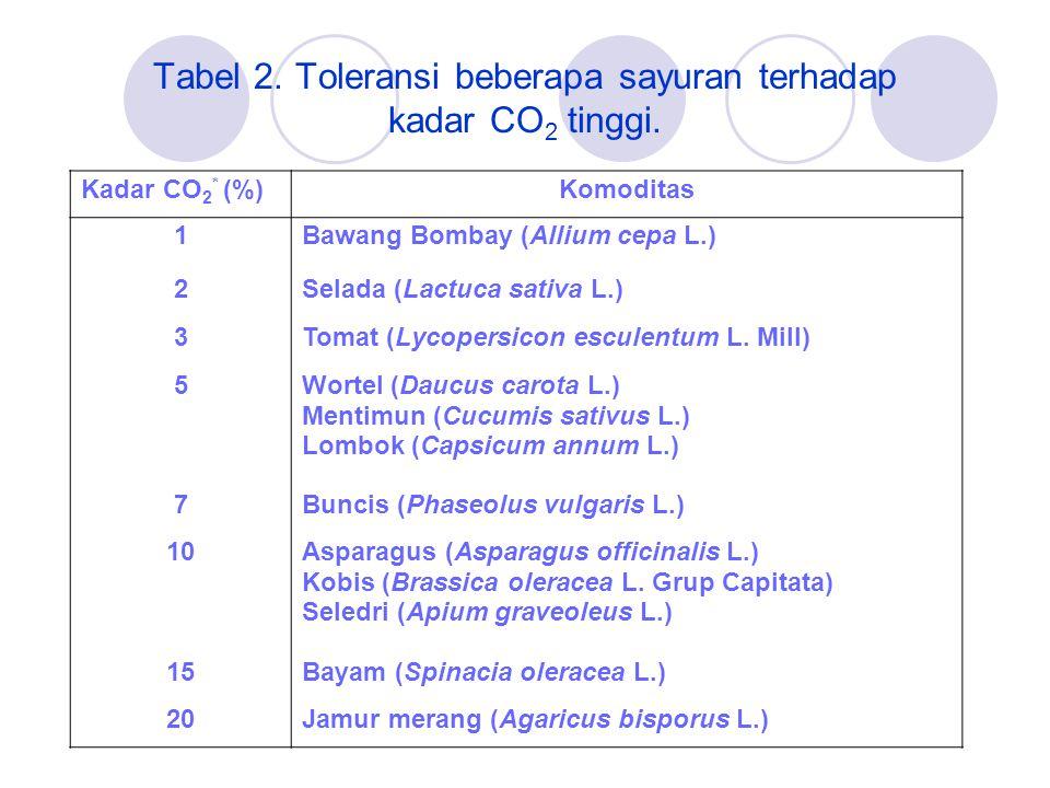 Tabel 2. Toleransi beberapa sayuran terhadap kadar CO2 tinggi.
