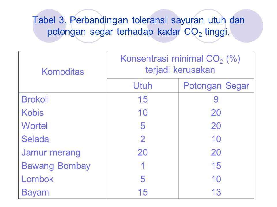 Konsentrasi minimal CO2 (%) terjadi kerusakan