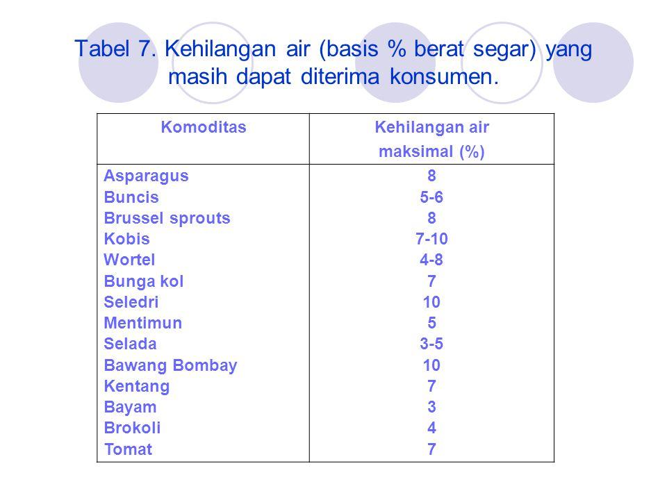 Tabel 7. Kehilangan air (basis % berat segar) yang masih dapat diterima konsumen.