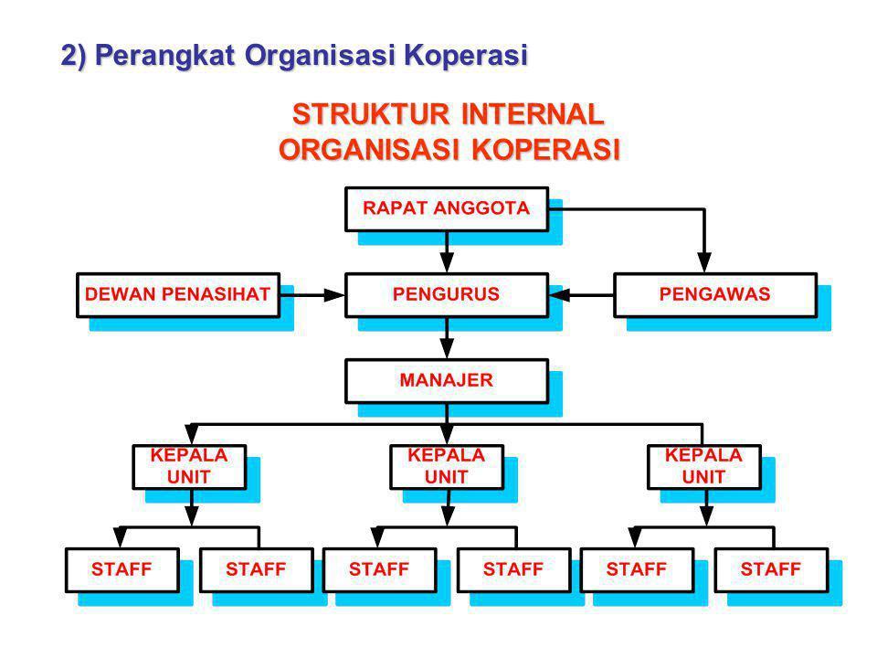 2) Perangkat Organisasi Koperasi