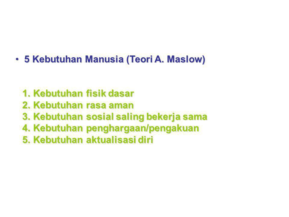 5 Kebutuhan Manusia (Teori A. Maslow)