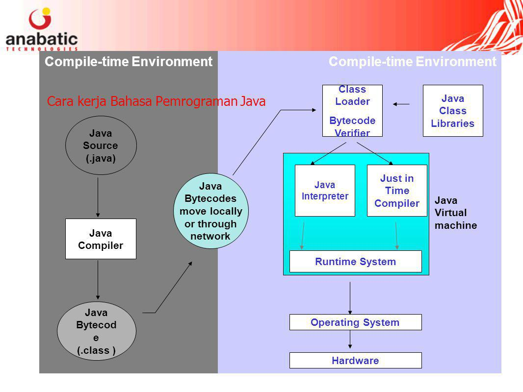 Cara kerja Bahasa Pemrograman Java