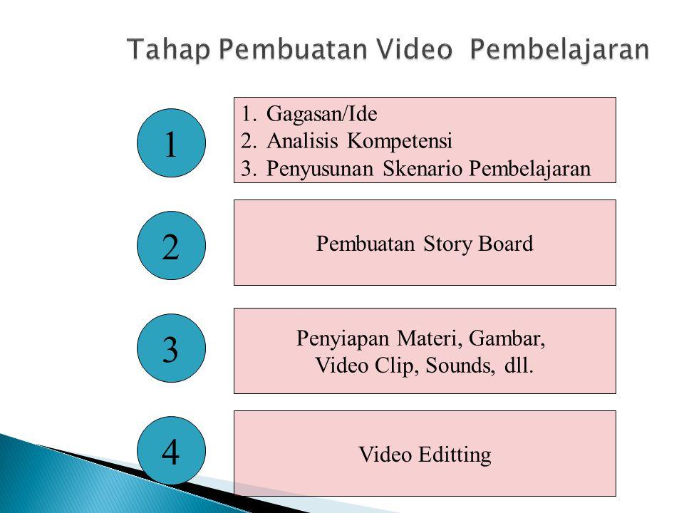 Tahap Pembuatan Video Pembelajaran