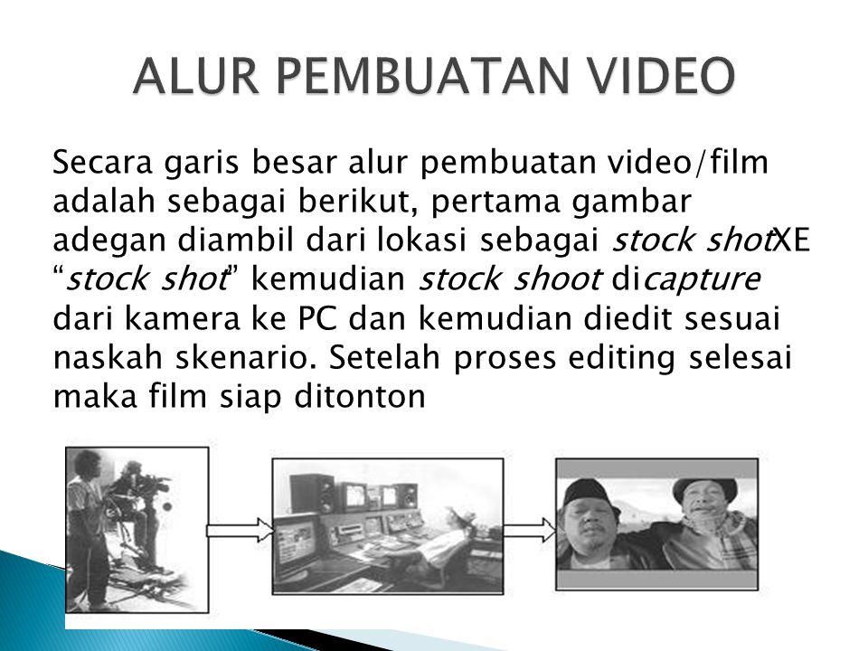 ALUR PEMBUATAN VIDEO