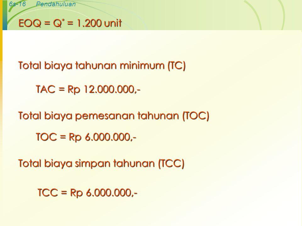 EOQ = Q* = 1.200 unit Total biaya tahunan minimum (TC) TAC = Rp 12.000.000,- Total biaya pemesanan tahunan (TOC)