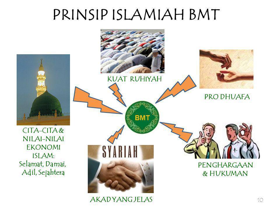 PRINSIP ISLAMIAH BMT KUAT RUHIYAH PRO DHUAFA BMT CITA-CITA &