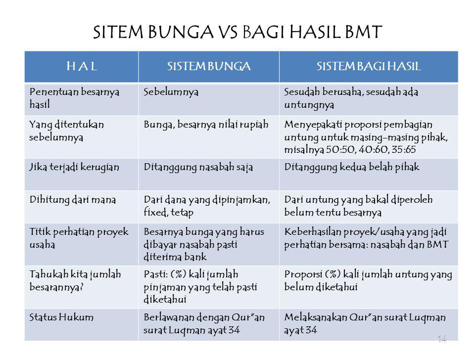 SITEM BUNGA VS BAGI HASIL BMT