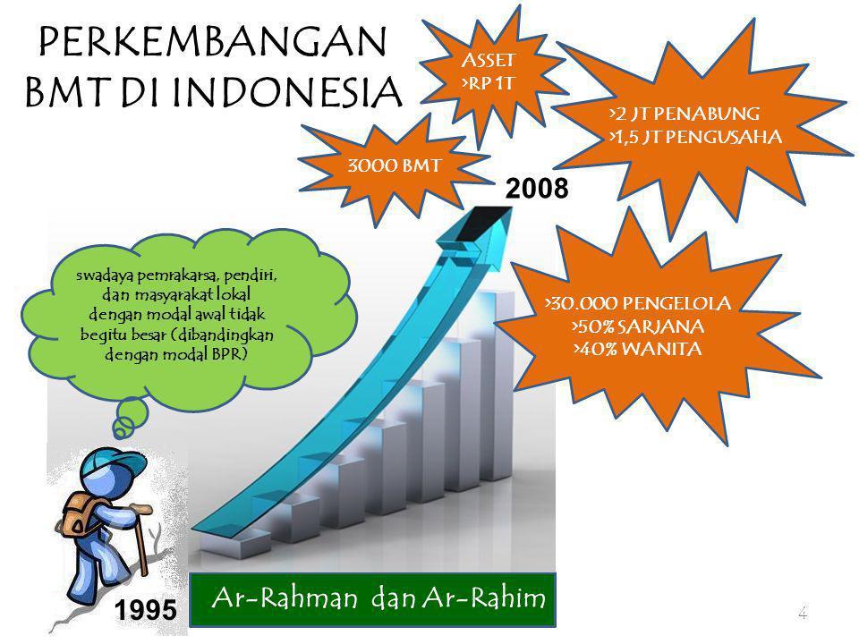 PERKEMBANGAN BMT DI INDONESIA