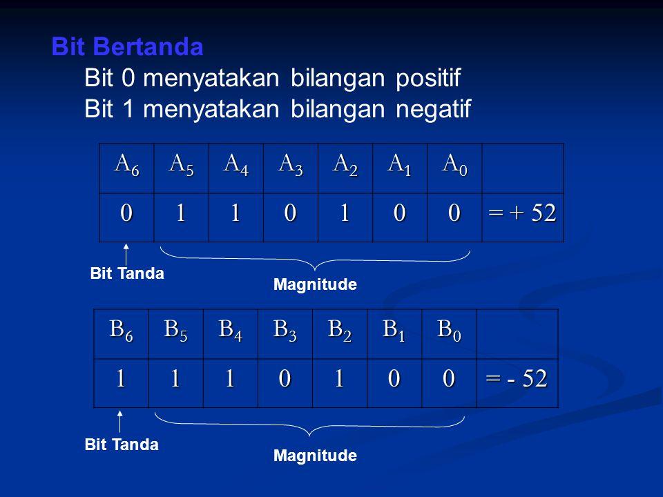 Bit 0 menyatakan bilangan positif Bit 1 menyatakan bilangan negatif A6