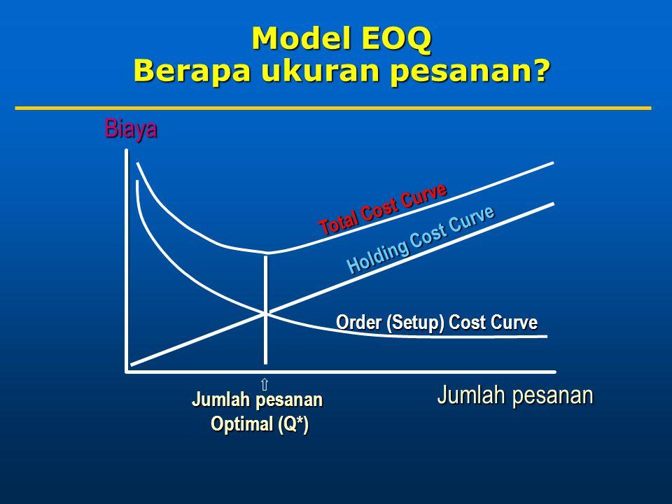 Model EOQ Berapa ukuran pesanan