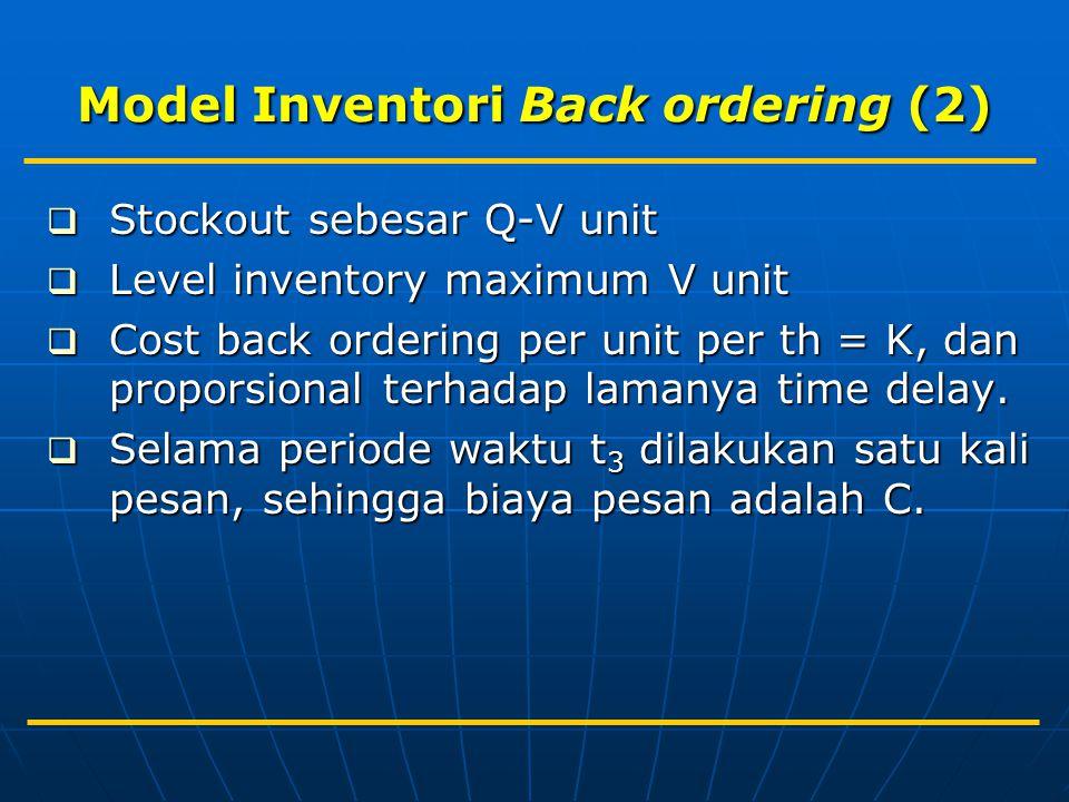 Model Inventori Back ordering (2)