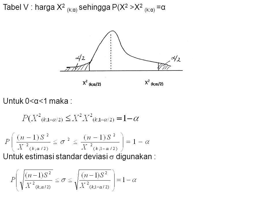 Tabel V : harga X2 (k;α) sehingga P(X2 >X2 (k;α) =α