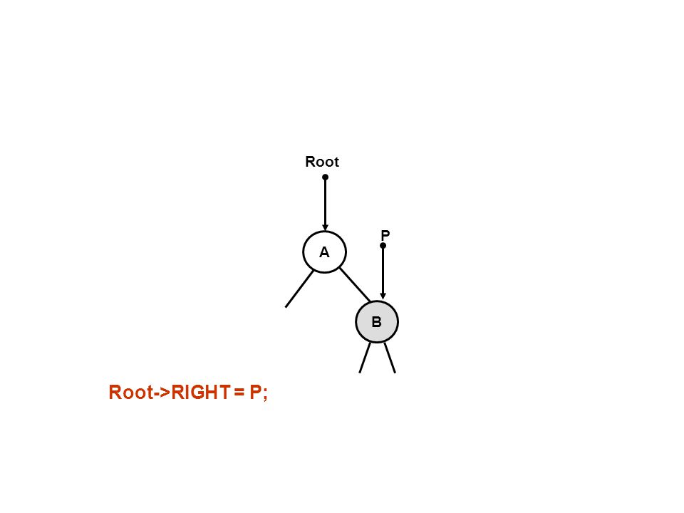 Root P A B Root->RIGHT = P;