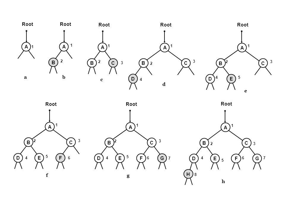 Root Root Root Root Root A A A A A B B C B C B C a b c D D E d e Root