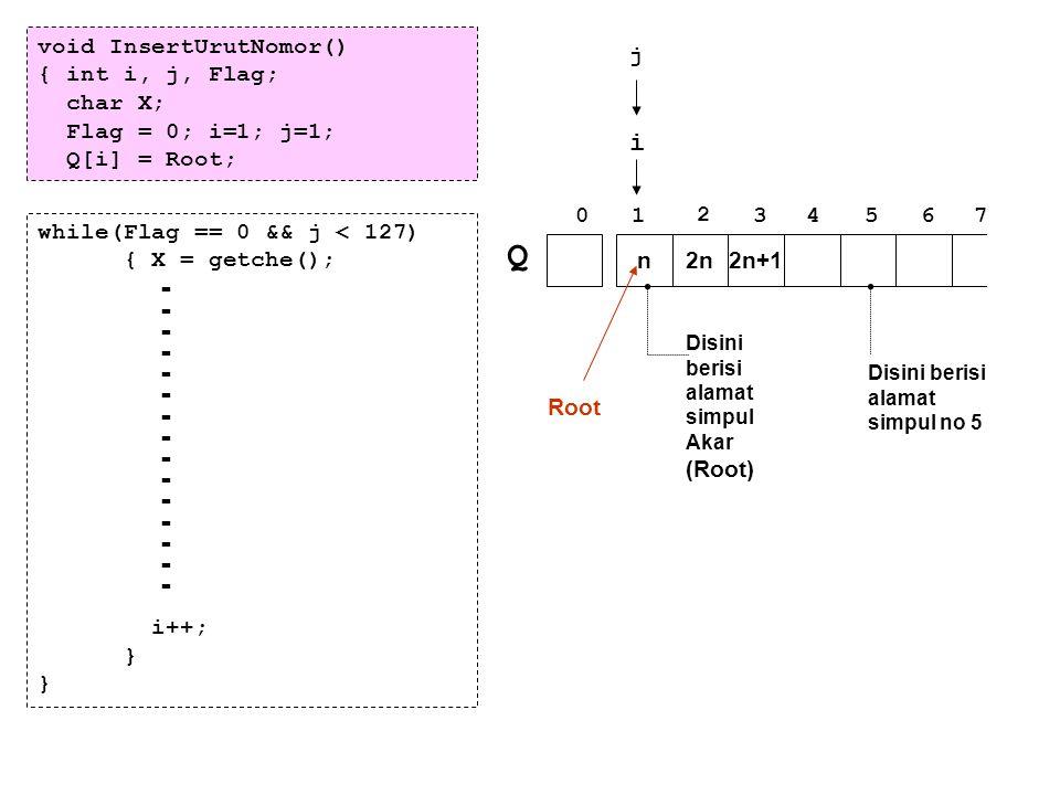 Q - i void InsertUrutNomor() { int i, j, Flag; char X;