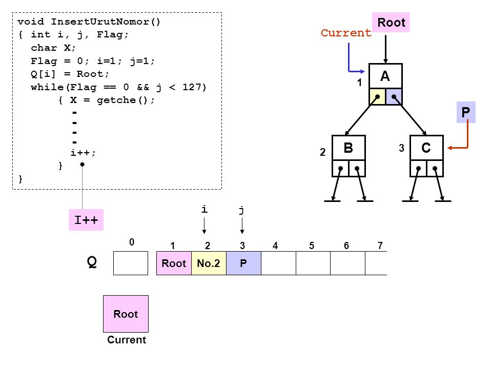 Q A P - B C I++ Root Current i void InsertUrutNomor()