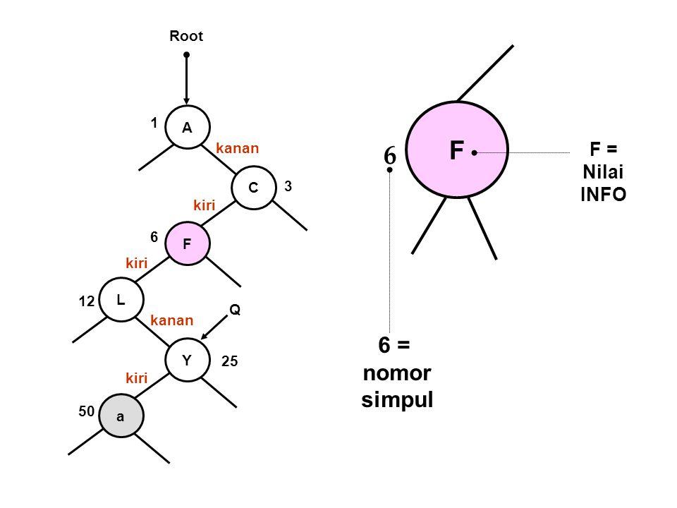 F 6 6 = nomor simpul F = Nilai INFO Root 1 A kanan C 3 kiri 6 F kiri L