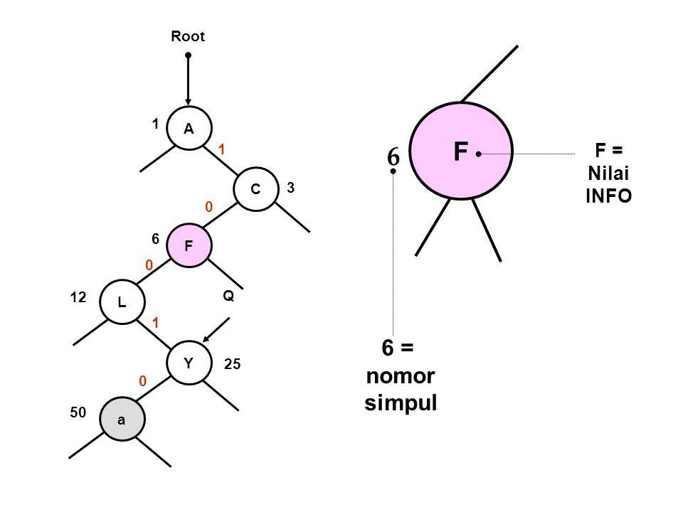 F 6 6 = nomor simpul F = Nilai INFO Root 1 A 1 C 3 6 F 12 L Q 1 Y 25