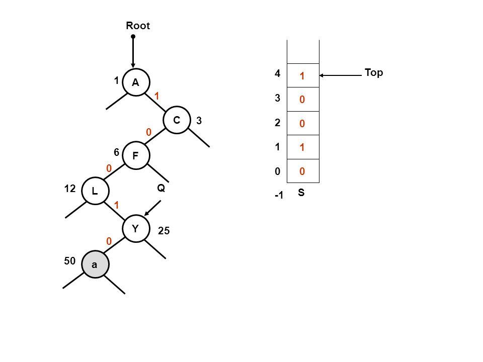 Root 4 3 2 1 -1 1 Top 1 A 1 C 3 1 6 F 12 L Q S 1 Y 25 50 a
