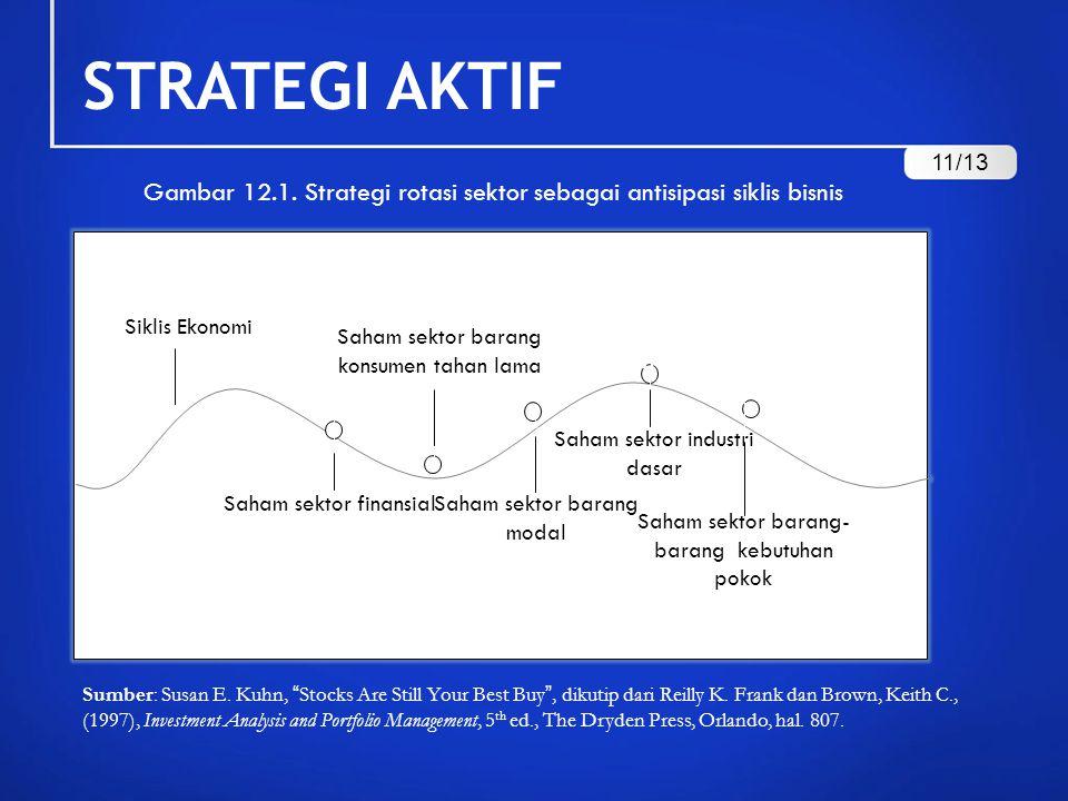 STRATEGI AKTIF 11/13. Gambar 12.1. Strategi rotasi sektor sebagai antisipasi siklis bisnis. Siklis Ekonomi.