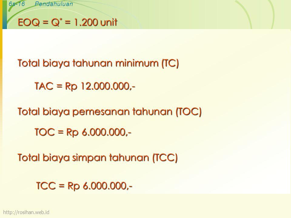 Total biaya tahunan minimum (TC)