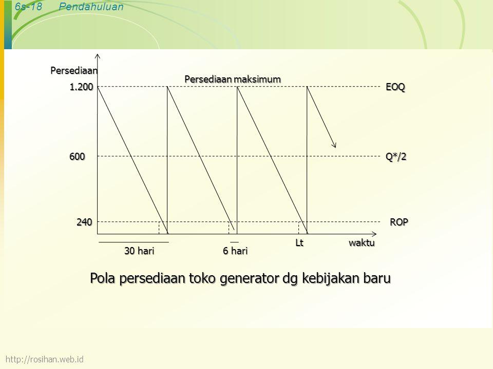 Pola persediaan toko generator dg kebijakan baru