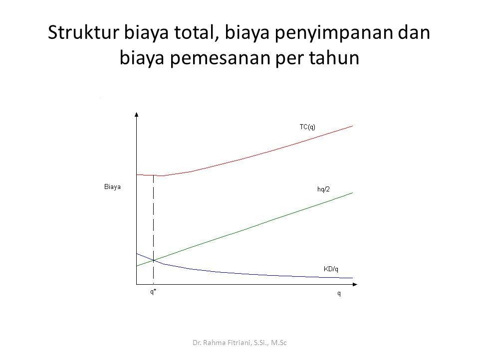 Struktur biaya total, biaya penyimpanan dan biaya pemesanan per tahun