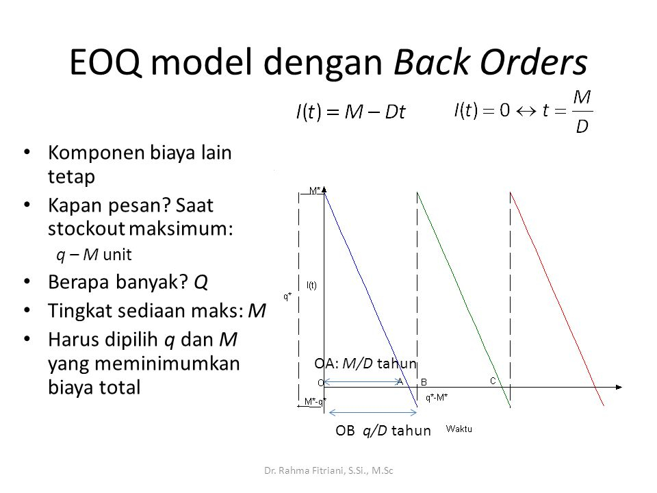EOQ model dengan Back Orders
