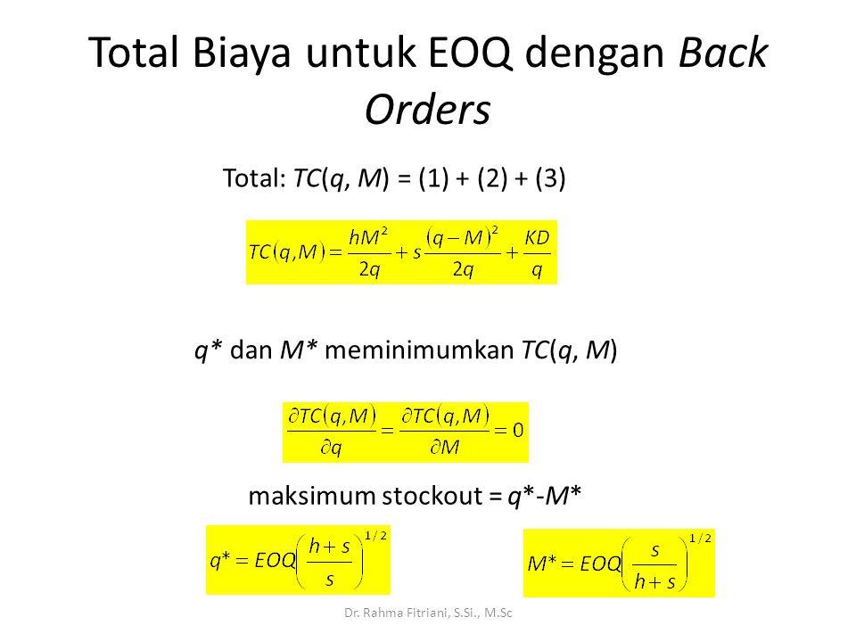 Total Biaya untuk EOQ dengan Back Orders