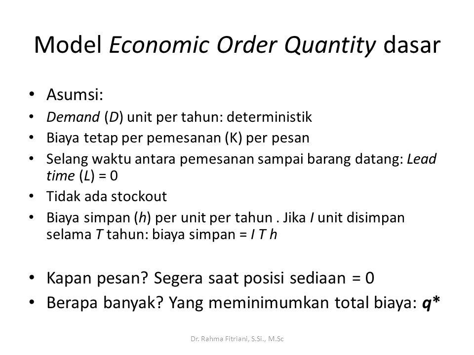 Model Economic Order Quantity dasar