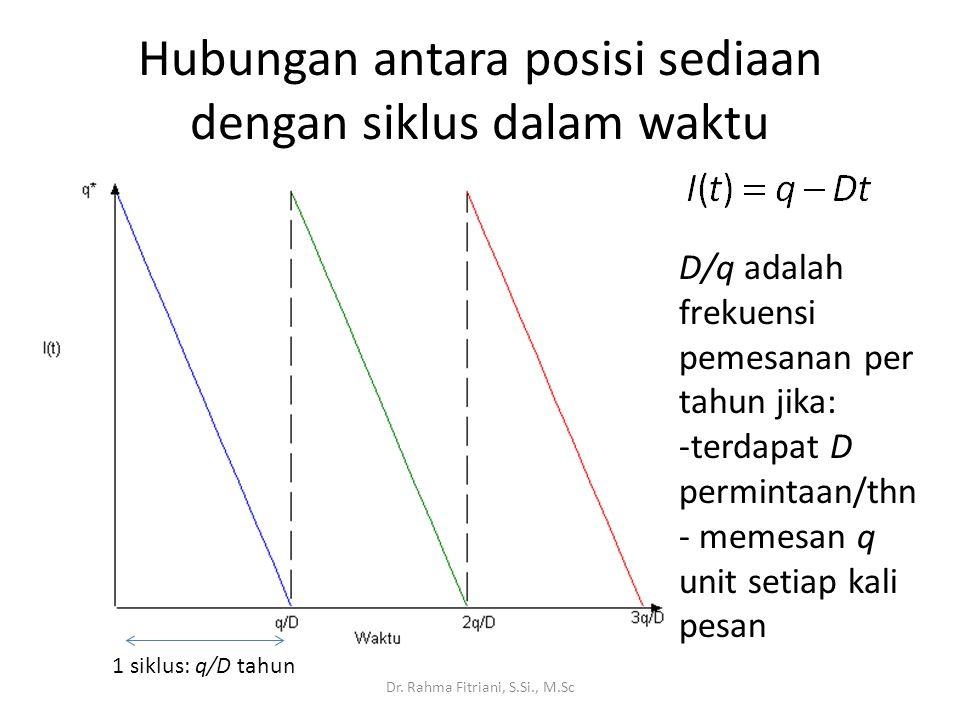 Hubungan antara posisi sediaan dengan siklus dalam waktu