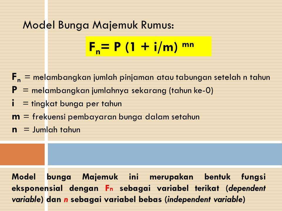 Fn= P (1 + i/m) mn Model Bunga Majemuk Rumus: