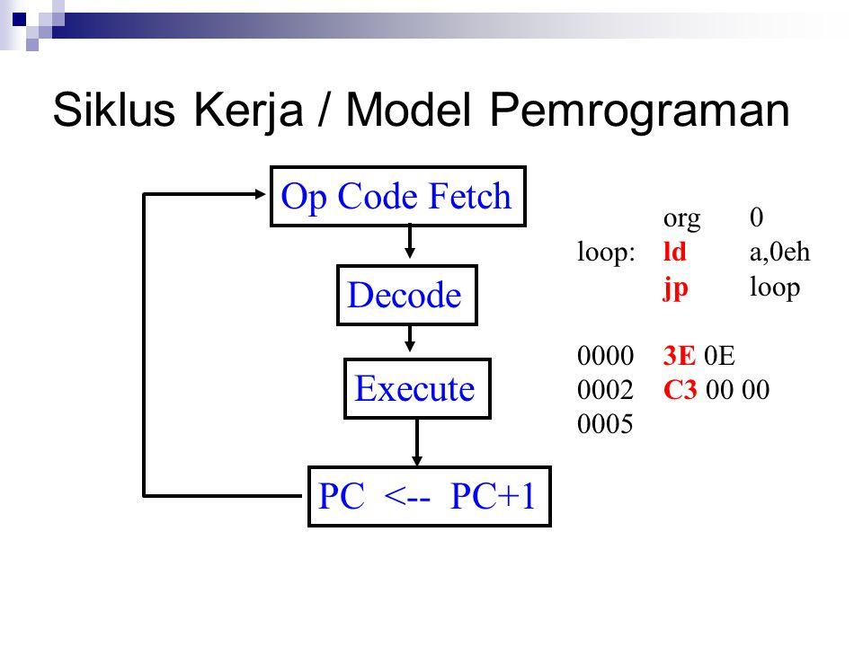 Siklus Kerja / Model Pemrograman