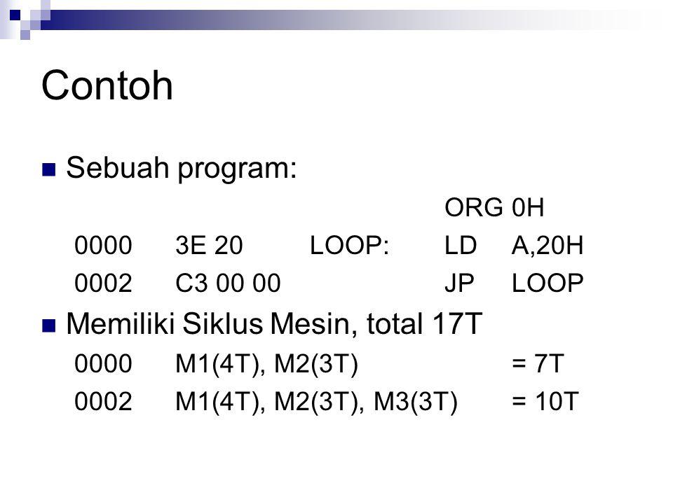 Contoh Sebuah program: Memiliki Siklus Mesin, total 17T ORG 0H