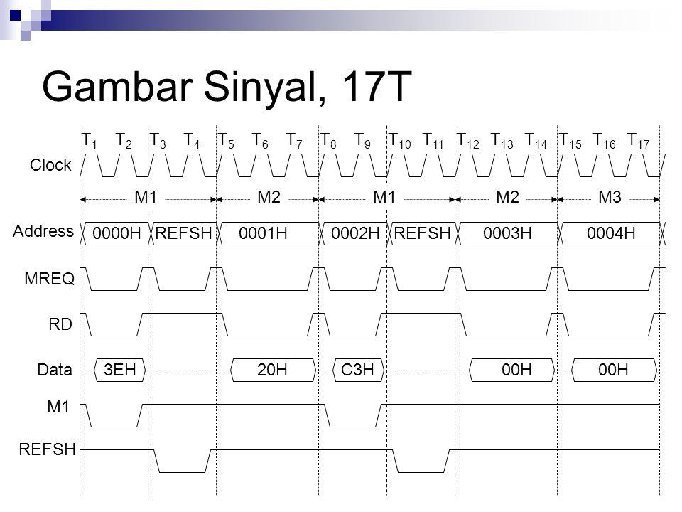 Gambar Sinyal, 17T T1 T2 T3 T4 T5 T6 T7 T8 T9 T10 T11 T12 T13 T14 T15