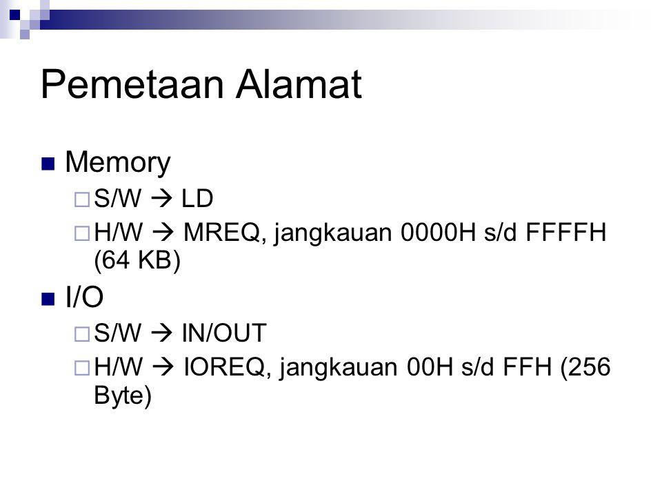 Pemetaan Alamat Memory I/O S/W  LD