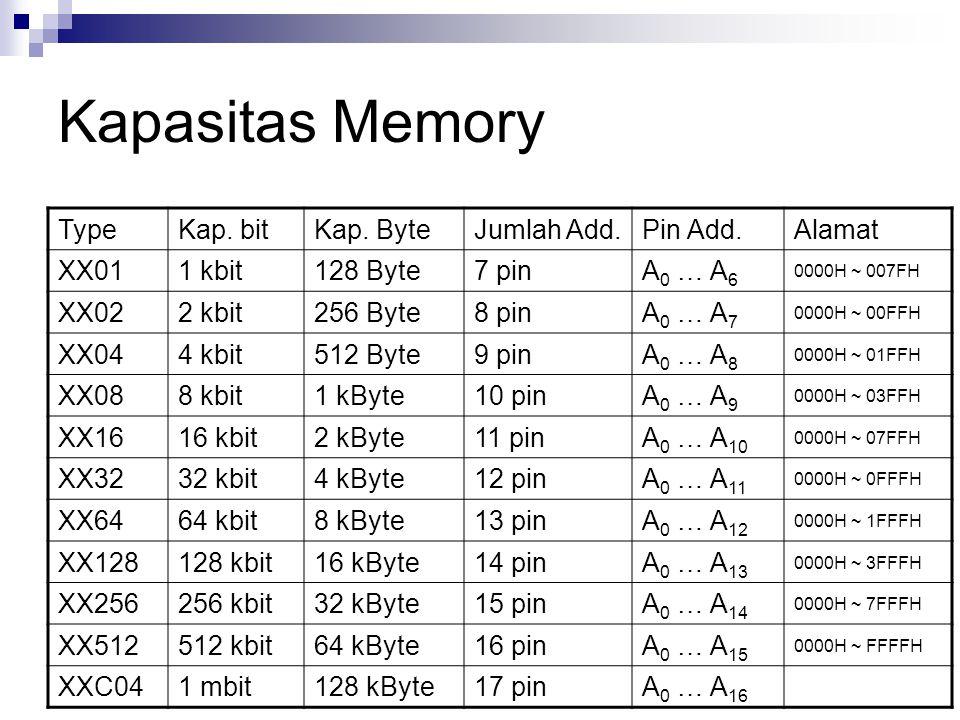 Kapasitas Memory Type Kap. bit Kap. Byte Jumlah Add. Pin Add. Alamat