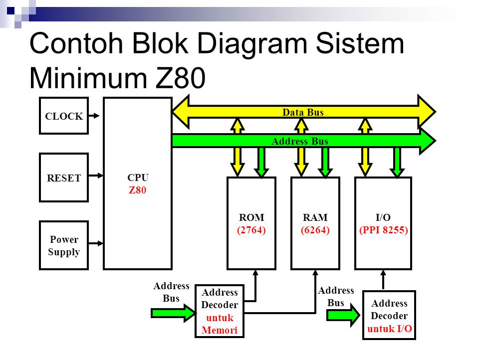 Contoh Blok Diagram Sistem Minimum Z80