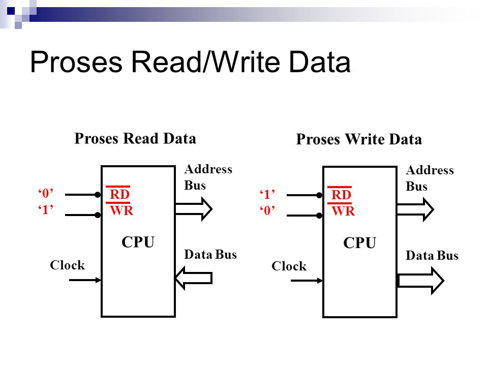 Proses Read/Write Data