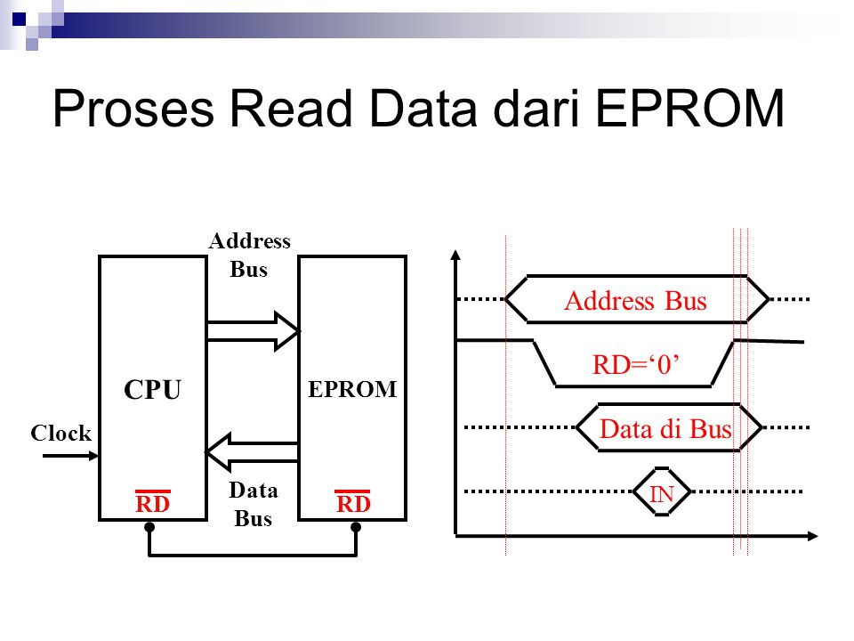 Proses Read Data dari EPROM