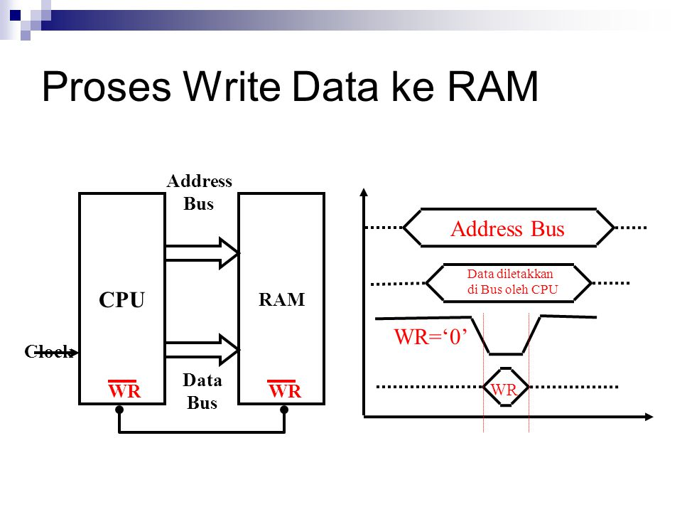 Proses Write Data ke RAM