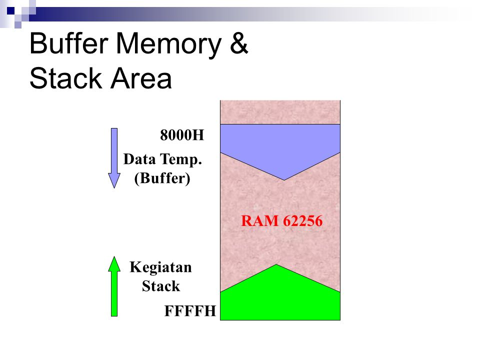 Buffer Memory & Stack Area