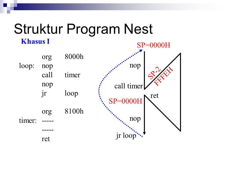 Struktur Program Nest Khasus I SP=0000H org 8000h loop: nop call timer