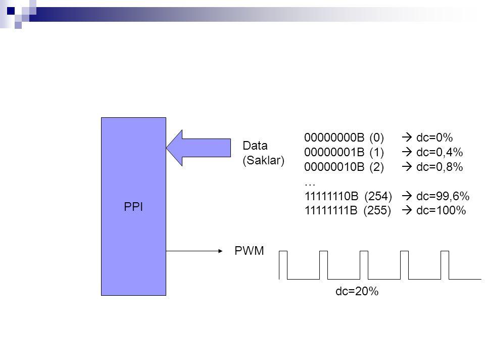 PPI 00000000B (0)  dc=0% 00000001B (1)  dc=0,4% 00000010B (2)  dc=0,8% … 11111110B (254)  dc=99,6%