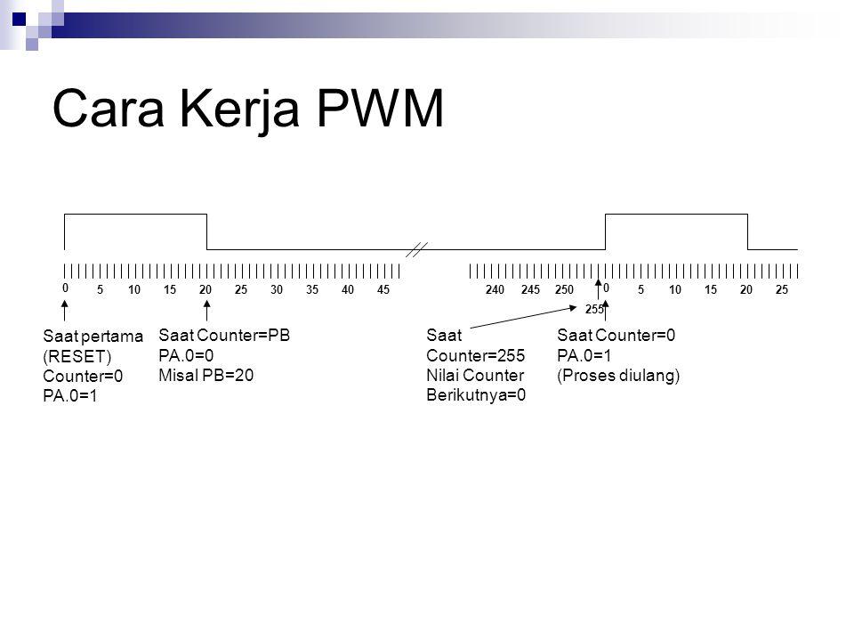 Cara Kerja PWM Saat pertama (RESET) Counter=0 PA.0=1 Saat Counter=PB