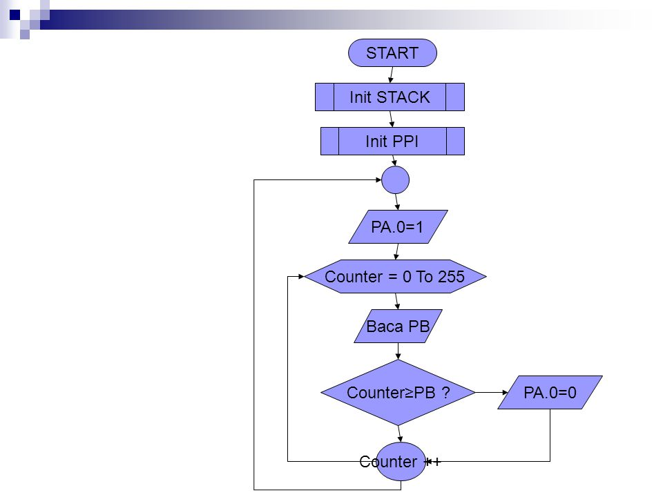 START Init STACK Init PPI PA.0=1 Counter = 0 To 255 Baca PB Counter≥PB PA.0=0 Counter ++