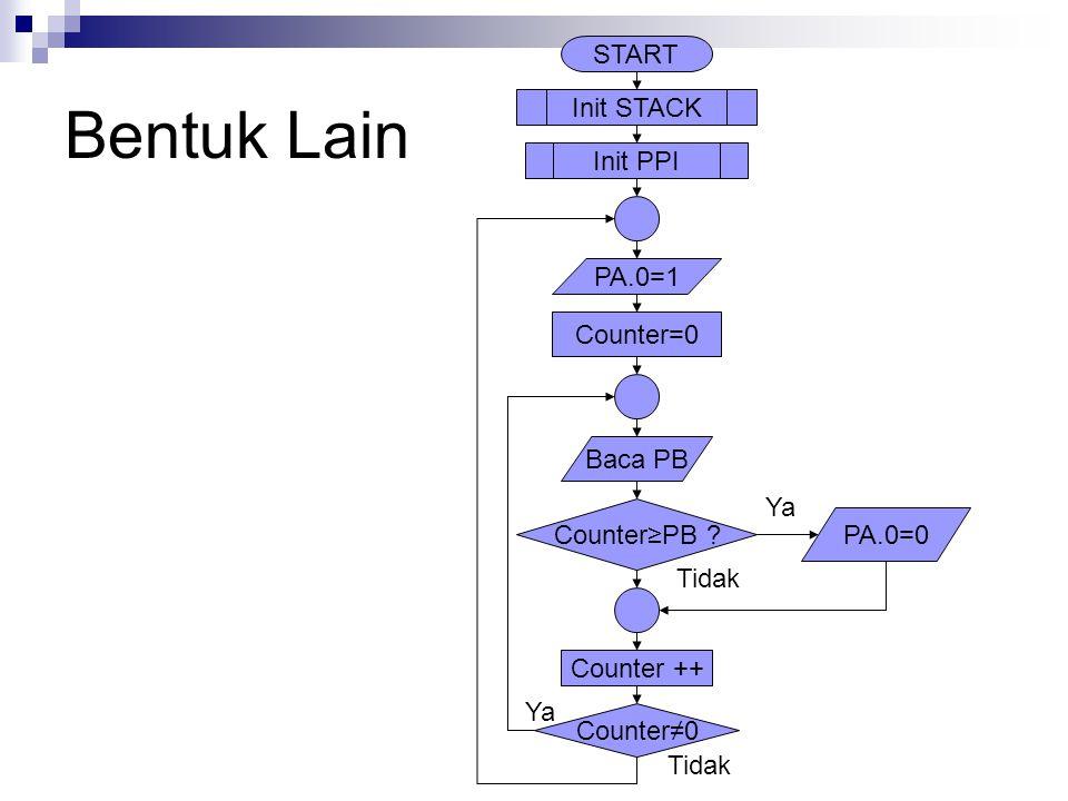 Bentuk Lain START Init STACK Init PPI PA.0=1 Counter=0 Baca PB Ya