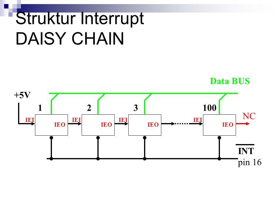Struktur Interrupt DAISY CHAIN